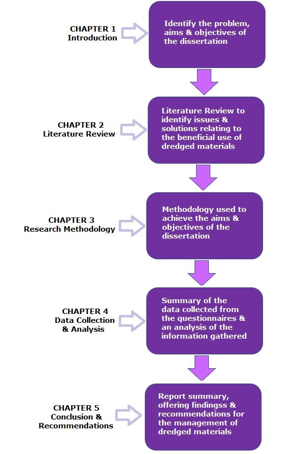 Dissertation write assistance methodology